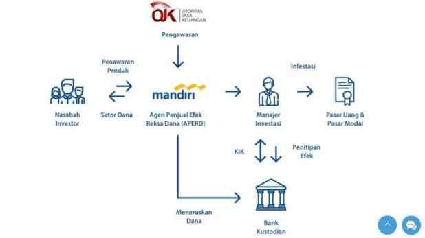 5 Pilihan Bank Penjual Reksadana Terbaik 2021