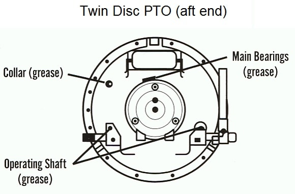 Tech Tip #206: Twin Disc and Rockford PTO Lubrication: How