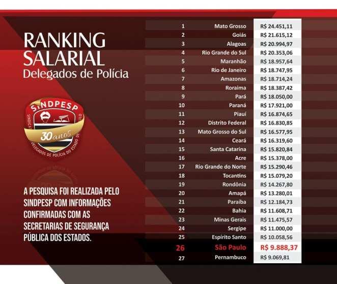 Ranking salarial delegados de polícia. Foto: Divulgação