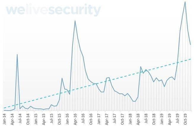 Malwares ao longo dos anos para iOS. Foto: Divulgação