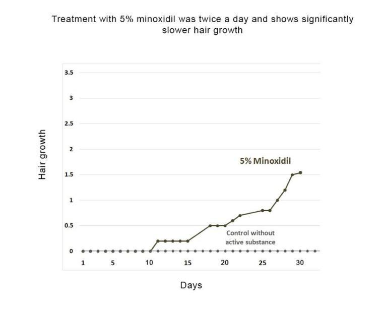 chart-2 minoxidil c[1]