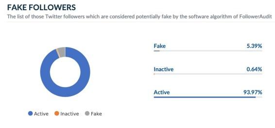 Amit Shah Fake Twitter Followers Audit