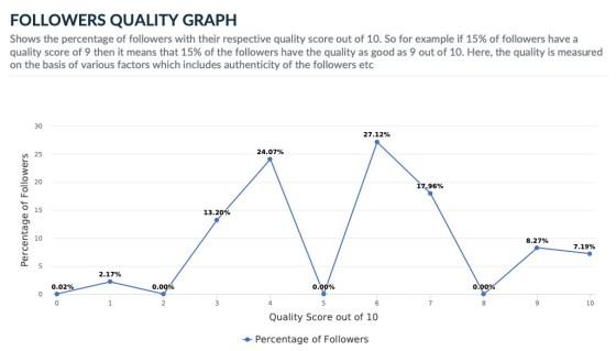 Twitter follower quality graph
