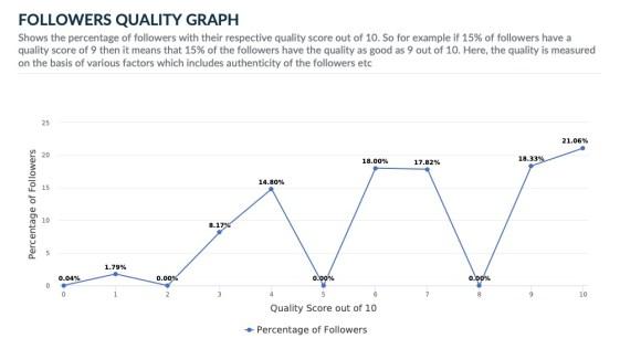 Dalai Lama Twitter follower quality graph