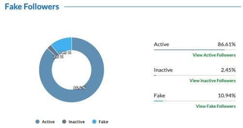 Trump fake Twitter followers