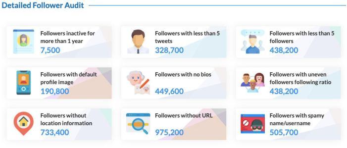 Rajnath Singh follower insights