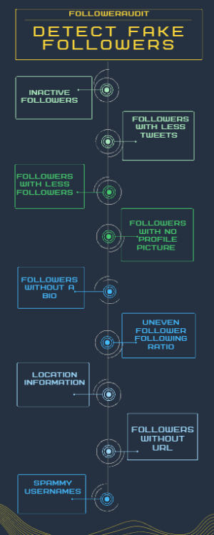 important metrics considered to audit Twitter profiles and followers