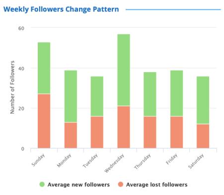 follower tracker: Weekly follower change pattern
