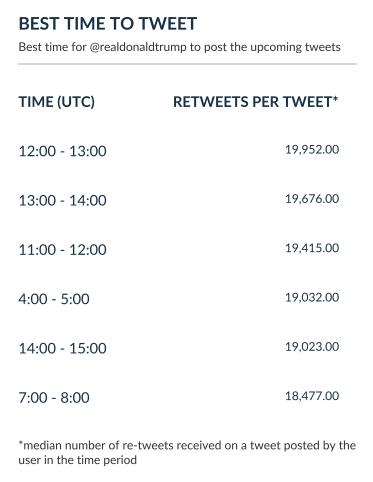 Best time to Tweet