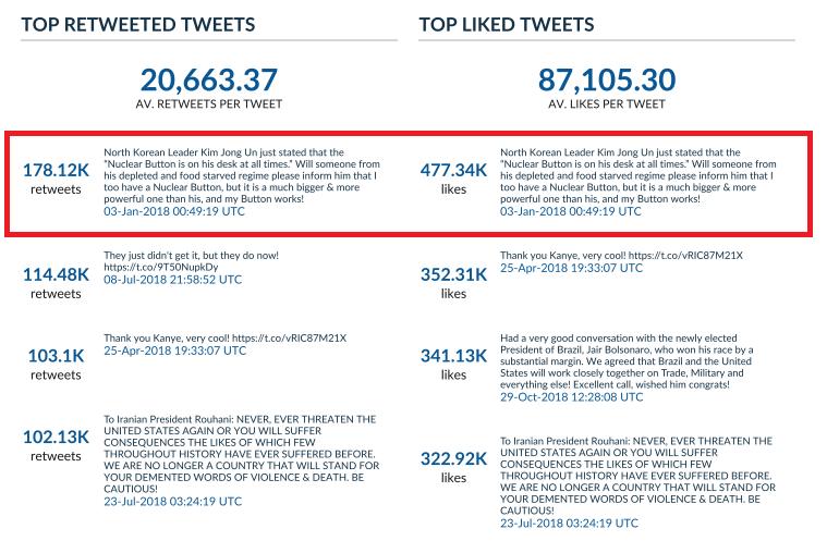 trump most popular tweets