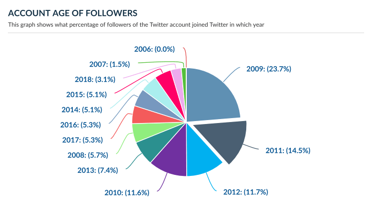 Account age of Twitter followers