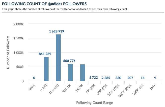 Following count of Twitter followers