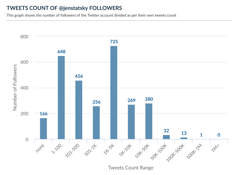 Tweet count of Twitter followers