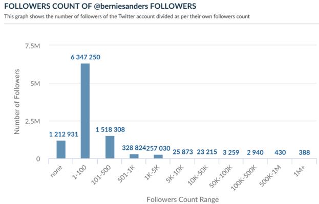 Twitter Followers Anlytics(followers count)