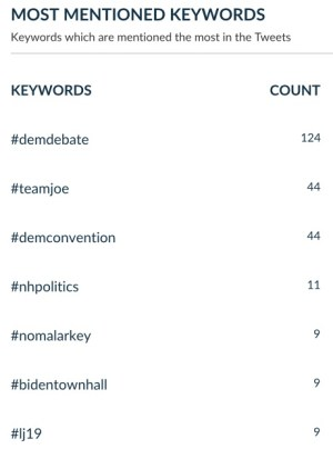 popular hashtags used by Biden US elections 2020