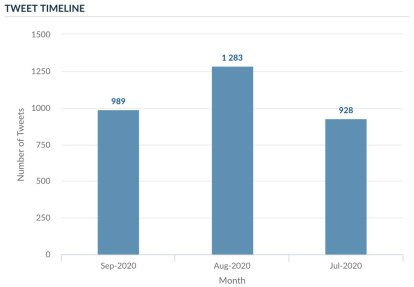 Trump Twitter activity timeline