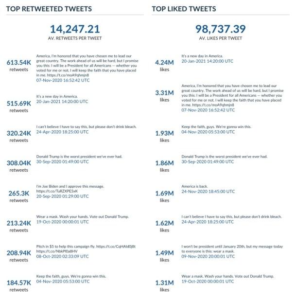 Top retweeted and liked tweets: Joe Biden Tweet analysis report