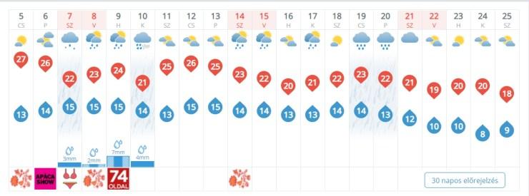 匈牙利旅遊也要留意過敏季?