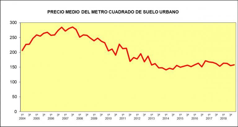 Imagen noticia: Precio medio del metro cuadrado de suelo urbano - Ministerio de Fomento.