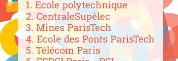 L'École des Ponts élue 4e meilleure école de France par LeFigaro