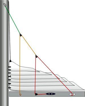 La botavara és la peça grisa horitzontal on van lligats els fil groc i el vermell.