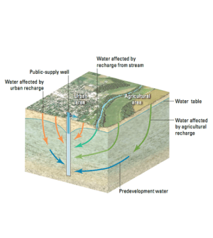USGS report identifies publicsupply well contamination pathways  Environmental Monitor