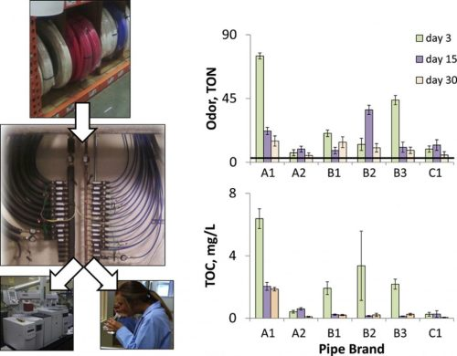 small resolution of graphical abstract of results from testing pex pipes credit andrew whelton