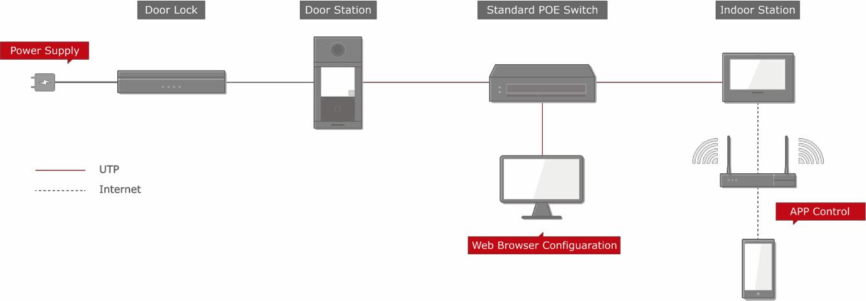 DS-KIS604-S HIKVISION Zestaw wideodomofonowy IP