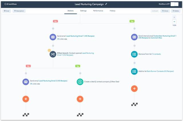 hubspot marketing automation fondamentale per la strategia digitale