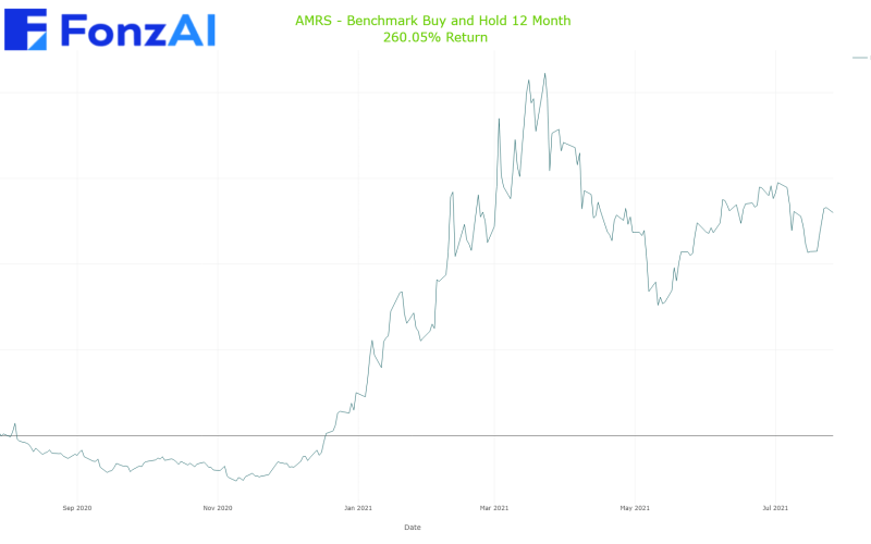 Cumulative Benchmark Buy and Hold Results for AMYRIS (AMRS)