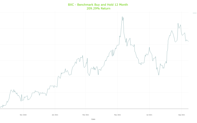 Cumulative Benchmark Buy and Hold Results for BlueLinx Holdings Inc. (BXC)