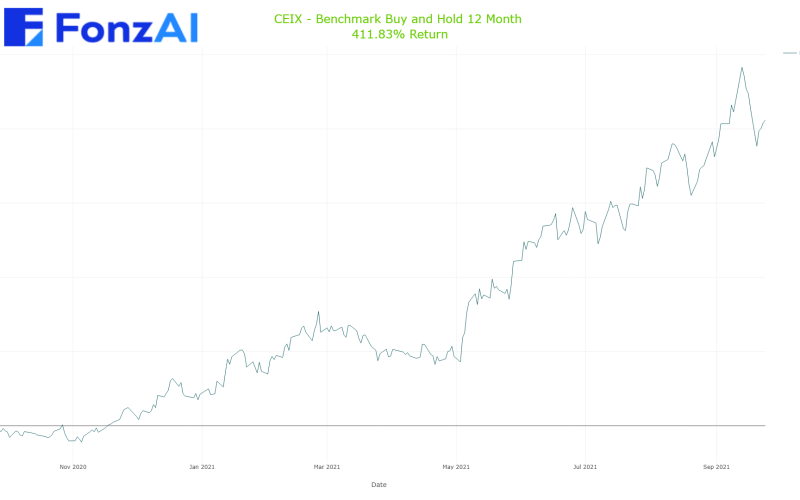 Cumulative Benchmark Buy and Hold Results for CONSOL Energy Inc. (CEIX)
