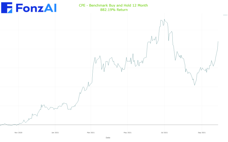 Cumulative Benchmark Buy and Hold Results for CALLON PETROLEUM (CPE)