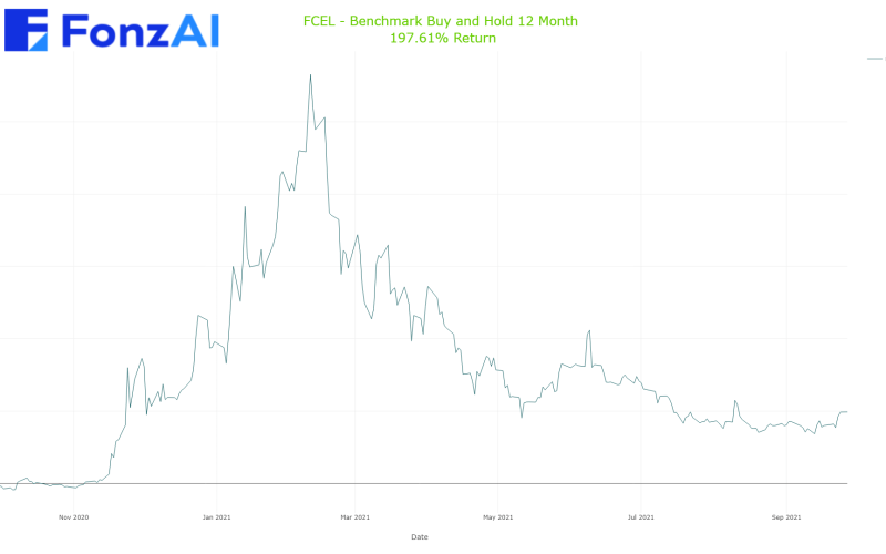 Cumulative Benchmark Buy and Hold Results for FuelCell Energy, Inc. (FCEL)