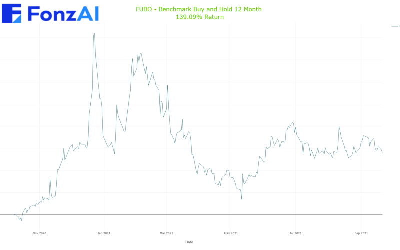 Cumulative Benchmark Buy and Hold Results for fuboTV Inc. (FUBO)
