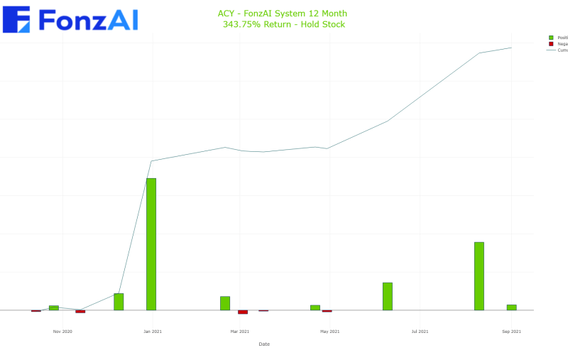 Cumulative Trading Results for AeroCentury Corp. (ACY)