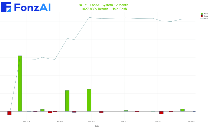 Cumulative Trading Results for The9 Limited (NCTY)