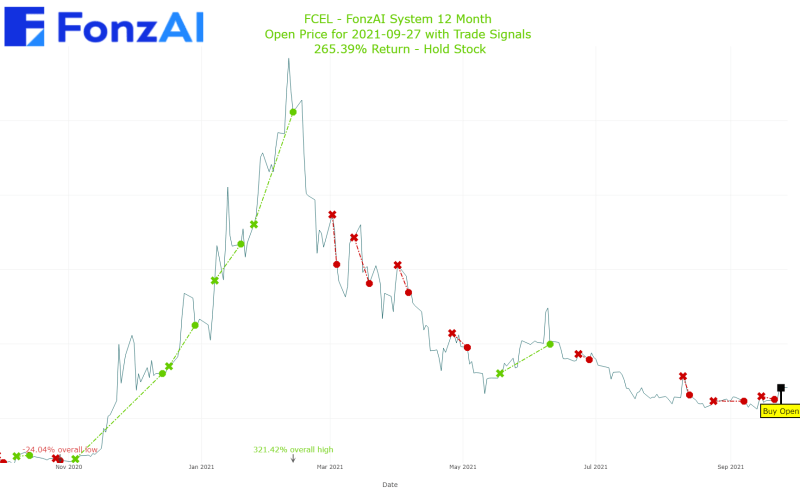 Adjusted Open Plot for FuelCell Energy, Inc. (FCEL)