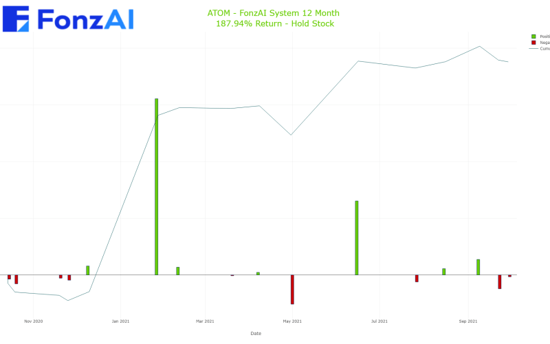 Cumulative Trading Results for Atomera Incorporated (ATOM)