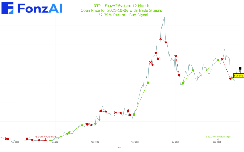 Adjusted Open Plot for Nam Tai Property Inc. (NTP)