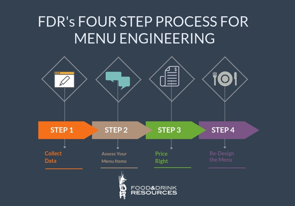 Increase Restaurant Profits With Menu Engineering  FDR