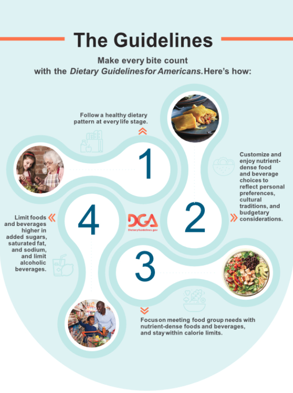 Dietary Guidelines graphic