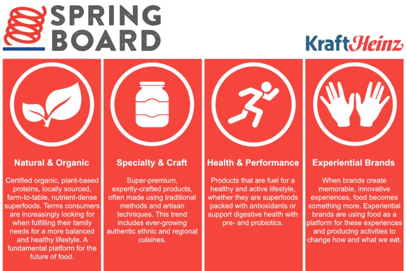 Springboard Brands pillars, Kraft Heinz