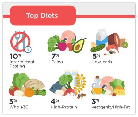 Výsledek obrázku pro diet