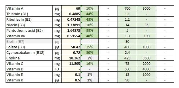 Foodosage Nutrition Calculator - Banana Porridge - Vitamins