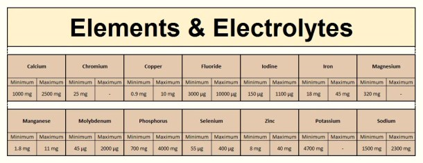 Foodosage Nutrition Calculator - Elements & Electrolytes (RDA Results for a moderately active, non-pregnant, non-lactating, 31 year old woman with no dietary restrictions, weighing 60kg)