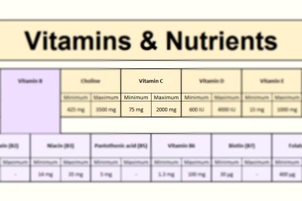 """Ascorbic Acid (Vitamin C) in Focus - <a href=""""https://www.foodosage.com/nutrition-calculator/"""">FooDosage Nutrition Calculator</a>"""