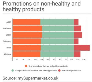 how does media promote unhealthy eating Guidelines for comprehensive programs to promote healthy eating and physical activity  promoting healthy eating and physical activity (and : healthy eating.