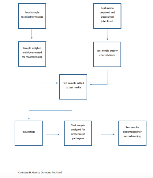 small resolution of food testing lab process flow