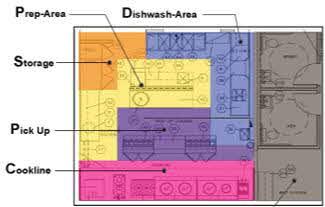 Restaurant Kitchen Layout Considerations Restaurant Design